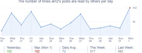 How many times am2's posts are read daily