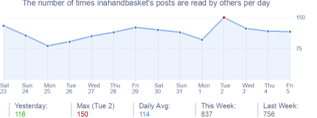 How many times inahandbasket's posts are read daily