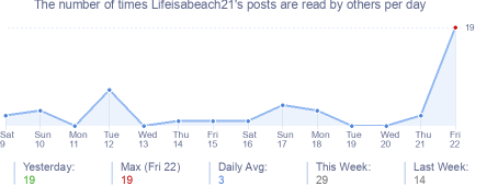 How many times Lifeisabeach21's posts are read daily