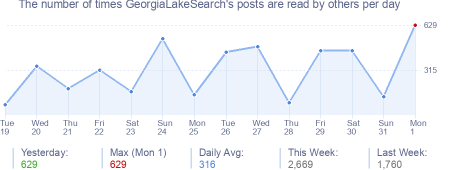 How many times GeorgiaLakeSearch's posts are read daily