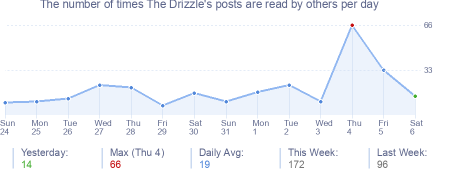 How many times The Drizzle's posts are read daily