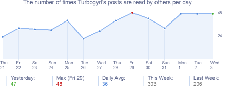 How many times Turbogyrl's posts are read daily