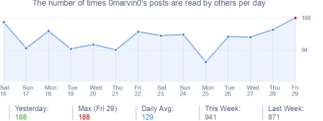 How many times 0marvin0's posts are read daily