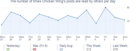 How many times Chicken Wing's posts are read daily