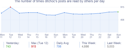 How many times ditchoc's posts are read daily