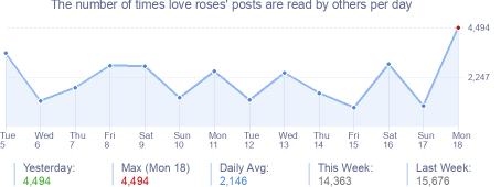 How many times love roses's posts are read daily