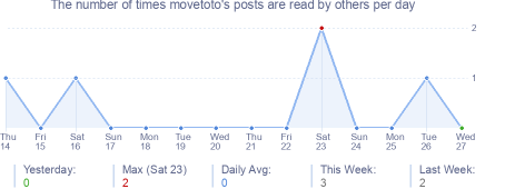 How many times movetoto's posts are read daily
