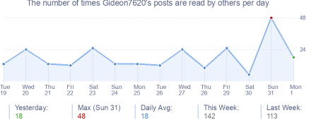 How many times Gideon7620's posts are read daily