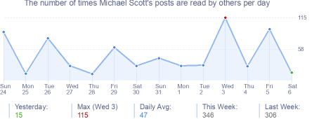 How many times Michael Scott's posts are read daily