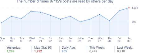 How many times 87112's posts are read daily