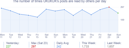 How many times UKUKUK's posts are read daily