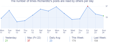 How many times Richard82's posts are read daily