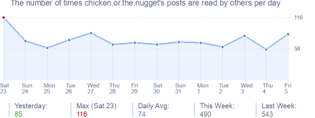 How many times chicken.or.the.nugget's posts are read daily