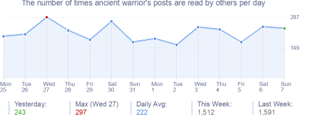 How many times ancient warrior's posts are read daily