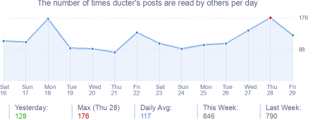 How many times ducter's posts are read daily