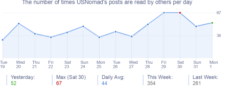 How many times USNomad's posts are read daily
