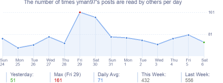 How many times yman97's posts are read daily
