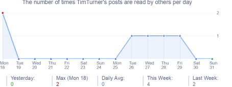 How many times TimTurner's posts are read daily