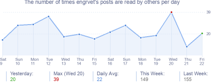 How many times engrvet's posts are read daily