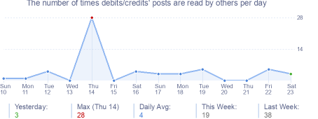 How many times debits/credits's posts are read daily