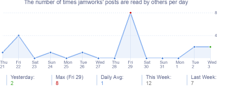 How many times jamworks's posts are read daily