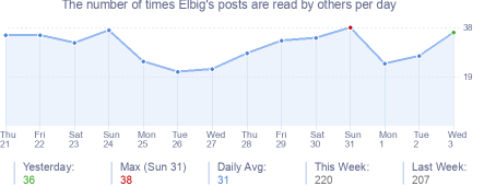 How many times Elbig's posts are read daily