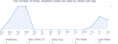 How many times Jihadist's posts are read daily