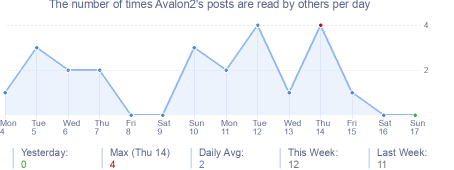 How many times Avalon2's posts are read daily