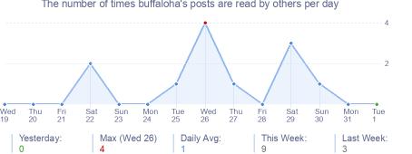 How many times buffaloha's posts are read daily