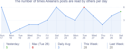 How many times Aileana's posts are read daily