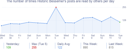How many times Historic Bessemer's posts are read daily