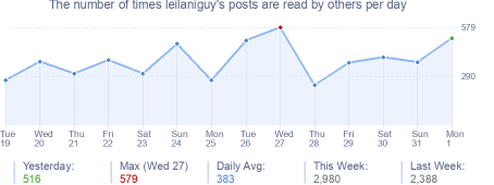How many times leilaniguy's posts are read daily