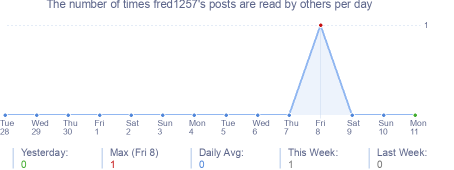 How many times fred1257's posts are read daily