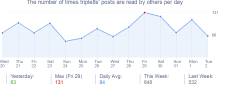 How many times triple8s's posts are read daily
