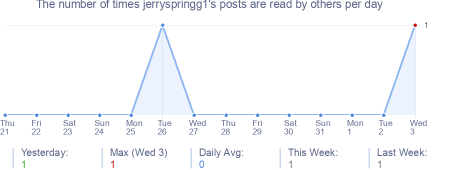 How many times jerryspringg1's posts are read daily