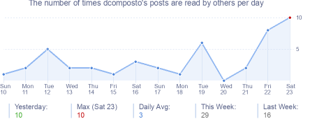 How many times dcomposto's posts are read daily
