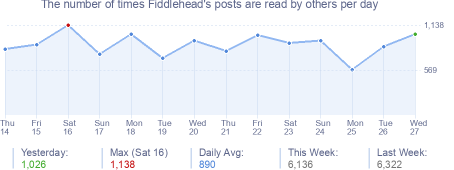 How many times Fiddlehead's posts are read daily