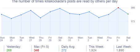 How many times killakoolaide's posts are read daily