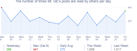 How many times Mr. GE's posts are read daily