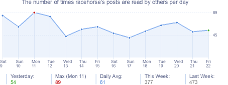 How many times racehorse's posts are read daily