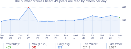 How many times heart84's posts are read daily