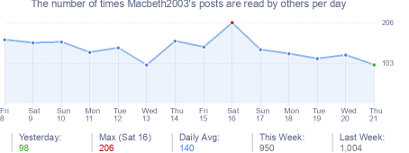 How many times Macbeth2003's posts are read daily