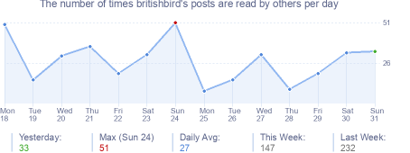 How many times britishbird's posts are read daily
