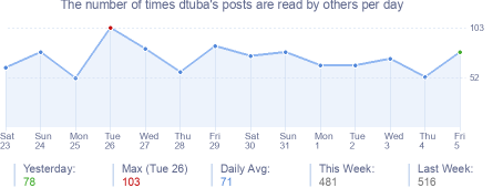 How many times dtuba's posts are read daily