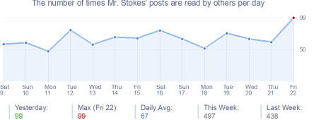 How many times Mr. Stokes's posts are read daily
