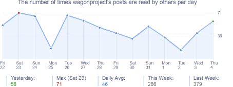 How many times wagonproject's posts are read daily
