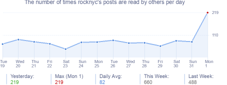 How many times rocknyc's posts are read daily