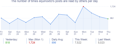 How many times equinox63's posts are read daily