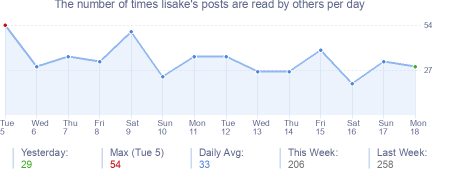 How many times lisake's posts are read daily