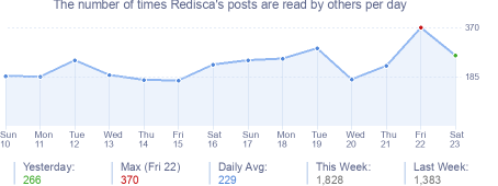How many times Redisca's posts are read daily